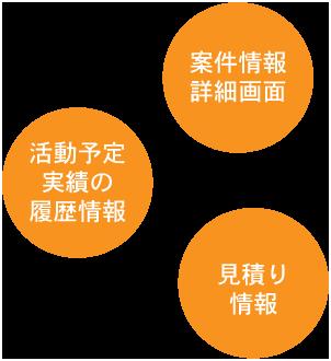 顧客管理システムの案件管理の画像