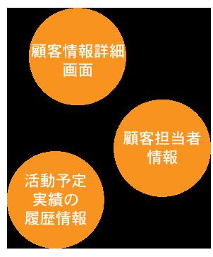 顧客管理システムの顧客管理の画像
