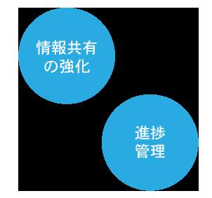 顧客管理システムの問い合せ管理の画像